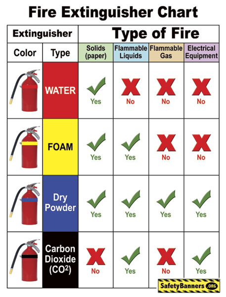 Fire Extinguisher Chart 8x10.5 Download